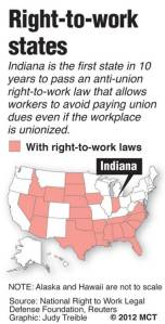 Right to Work States