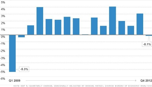 gdp-fourth-quarter-2012-chart-monster