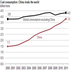 277xNxchinas-soaring-coal-consumption-poses-climate-challenge_1_jpg_pagespeed_ic_xddsn5yNvw