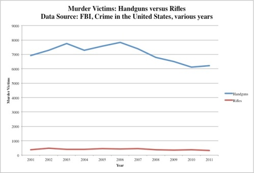 Handguns v Rifles