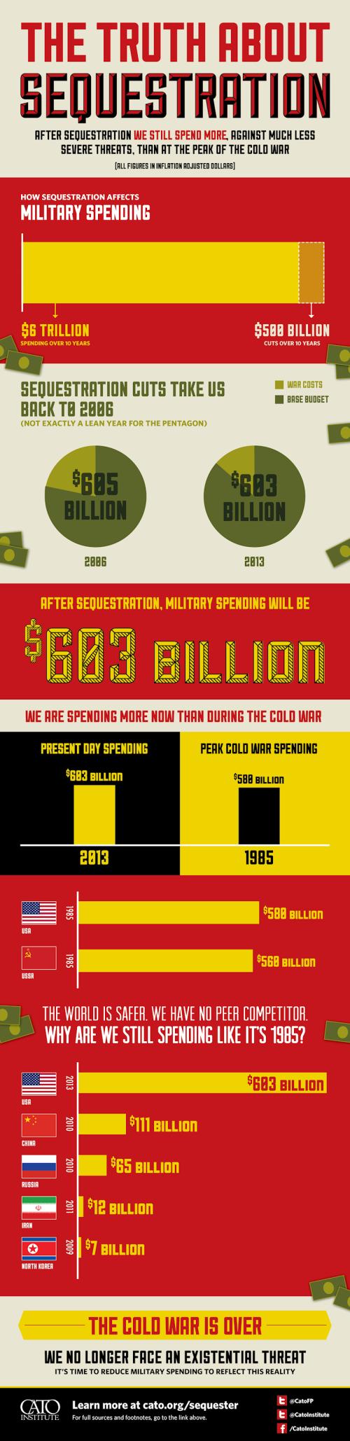 Cato Infographic