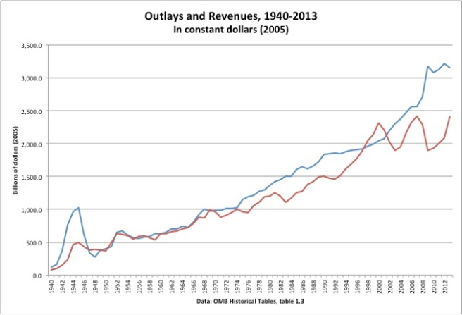 Outlays and Revenues
