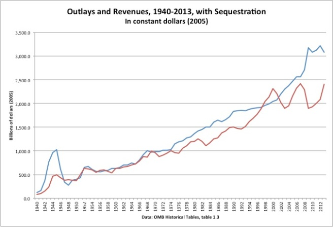 Outlays and Revnues with sequestration