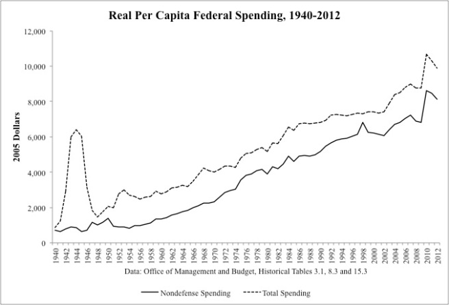 Real Spending