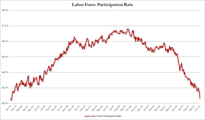 Participation Rate_0