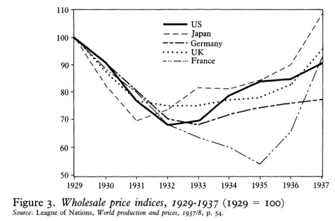 inflation rose