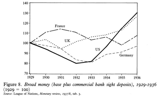 money supply grew