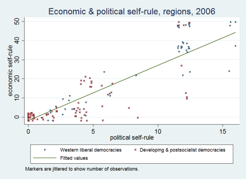 economic & political self-rule