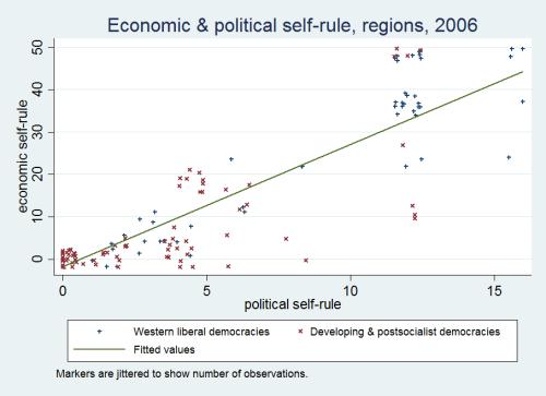 economic & political self-rule