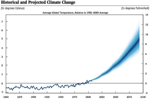 projected climate change