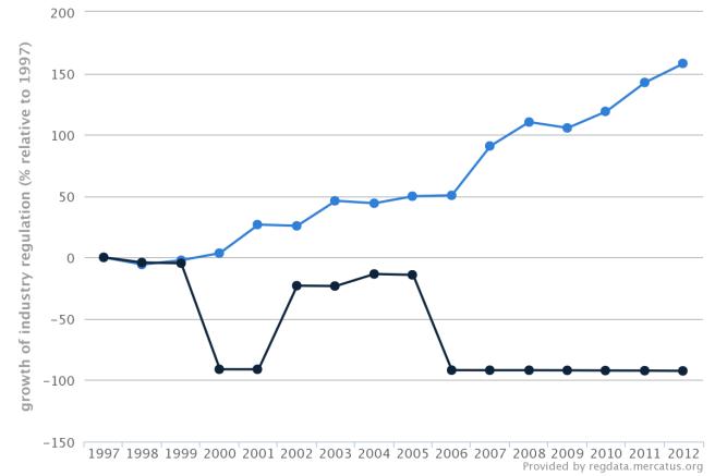 regData-growth-of_industry_regulation_(%_relative_to_1997)