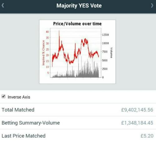 betfair independence odds