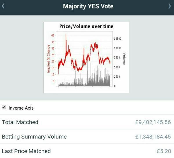 betfair independence odds