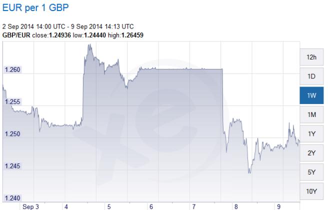 euros per pound