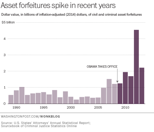forfeitures