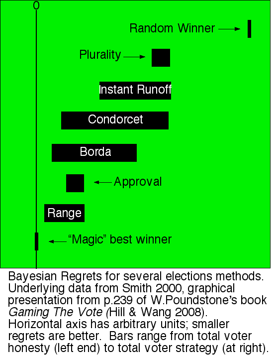 Bayesian regrets under alternative voting rules