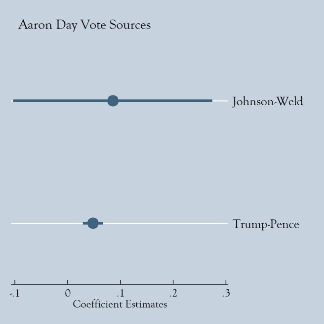 Aaron Day Vote Sources